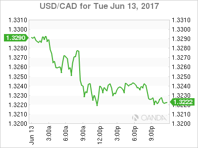 usdcad Canadian dollar graph, June 13, 2017