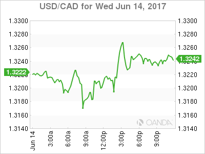 usdcad Canadian dollar graph, June 14, 2017