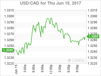 usdcad Canadian dollar graph, June 15, 2017