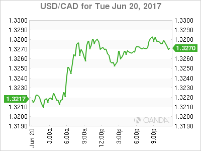 usdcad Canadian dollar graph, June 20, 2017