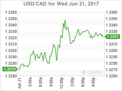 usdcad Canadian dollar graph, June 21, 2017