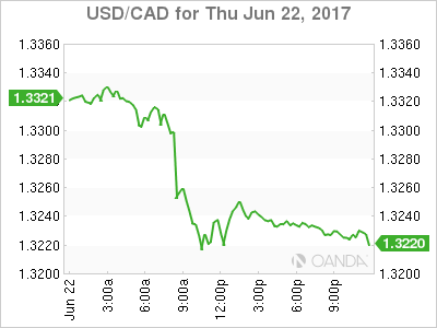 usdcad Canadian dollar graph, June 22, 2017