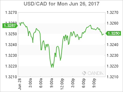 usdcad Canadian dollar graph, June 26, 2017
