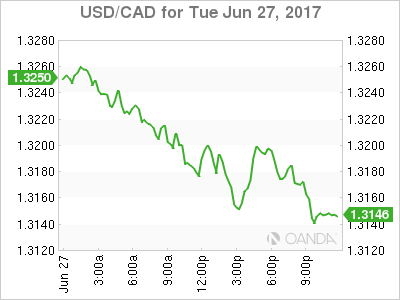 usdcad Canadian dollar graph, June 27, 2017