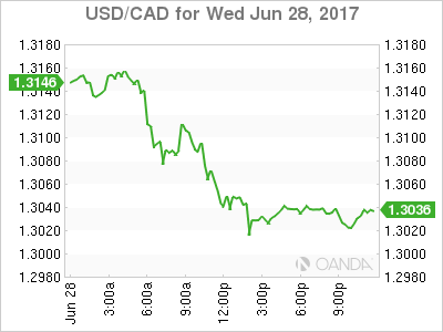 usdcad Canadian dollar graph, June 28, 2017