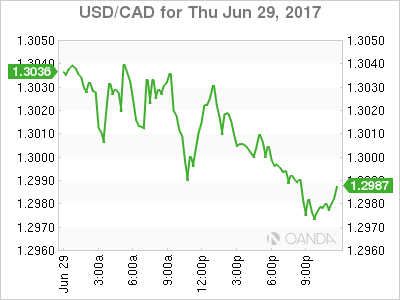 usdcad Canadian dollar graph, June 29, 2017