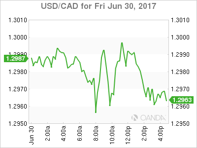 usdcad Canadian dollar graph, June 30, 2017