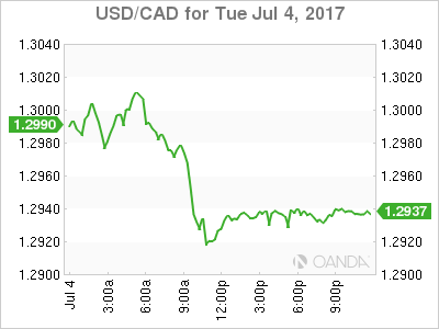 usdcad Canadian dollar graph, July 4, 2017