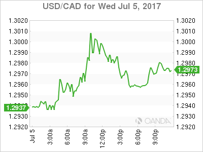 usdcad Canadian dollar graph, July 5, 2017