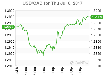 usdcad Canadian dollar graph, July 6, 2017