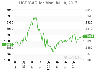 usdcad Canadian dollar graph, July 10, 2017
