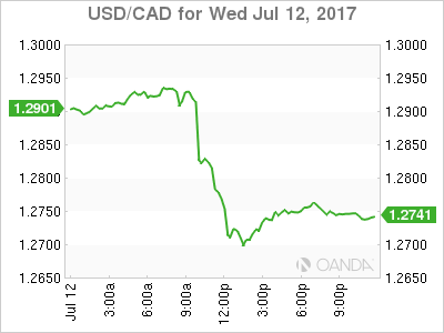 usdcad Canadian dollar graph, July 12, 2017