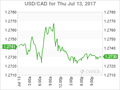 usdcad Canadian dollar graph, July 13, 2017