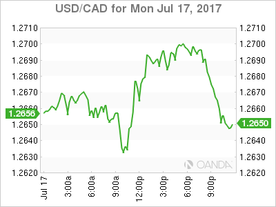 usdcad Canadian dollar graph, July 17, 2017