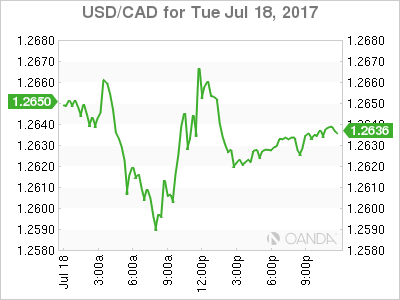 usdcad Canadian dollar graph, July 18, 2017