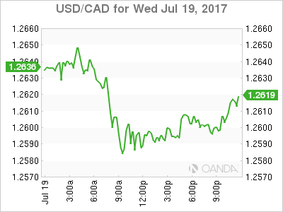 usdcad Canadian dollar graph, July 19, 2017