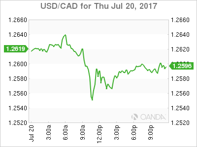 usdcad Canadian dollar graph, July 20, 2017
