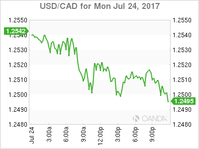 usdcad Canadian dollar graph, July 24, 2017