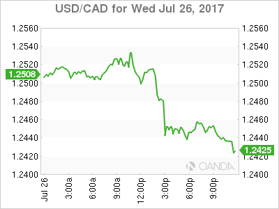 usdcad Canadian dollar graph, July 26, 2017