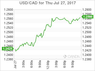 usdcad Canadian dollar graph, July 27, 2017
