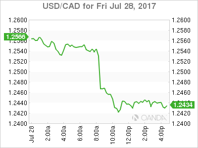 usdcad Canadian dollar graph, July 28, 2017