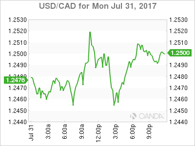 usdcad Canadian dollar graph, July 31, 2017