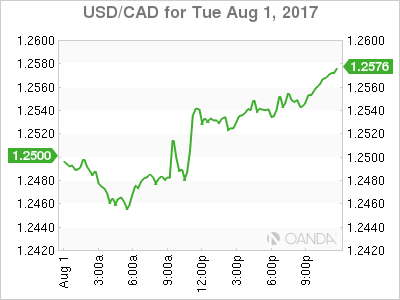 usdcad Canadian dollar graph, August 1, 2017