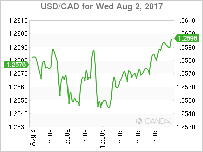 usdcad Canadian dollar graph, August 2, 2017