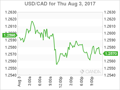 usdcad Canadian dollar graph, August 3, 2017