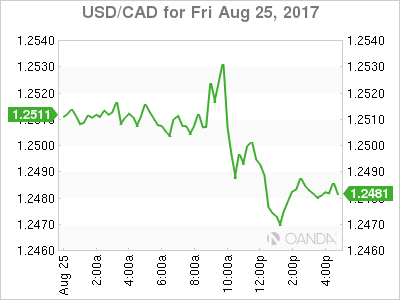 usdcad Canadian dollar graph, August 25, 2017