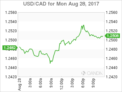 usdcad Canadian dollar graph, August 28, 2017