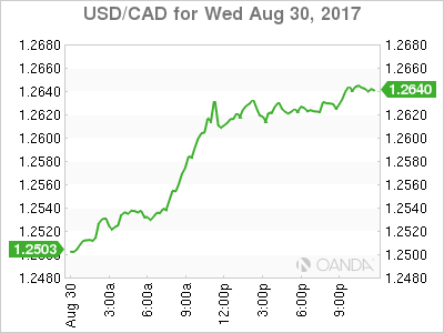 usdcad Canadian dollar graph, August 30, 2017