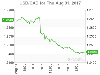 usdcad Canadian dollar graph, August 31, 2017
