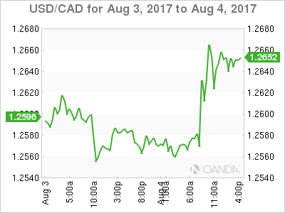 Usd Cad Friday August 4 At 7 00 Edt