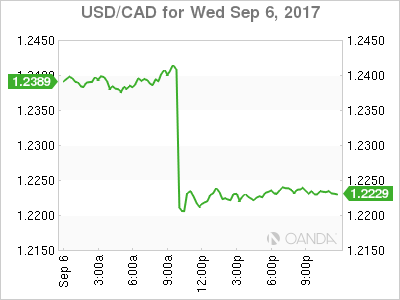usdcad Canadian dollar graph, September 6, 2017