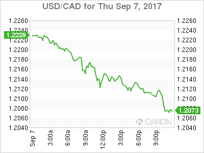 usdcad Canadian dollar graph, September 7, 2017