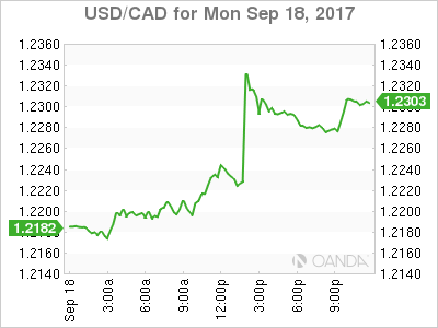 usdcad Canadian dollar graph, September 18, 2017