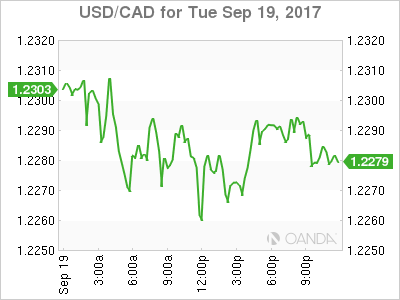 usdcad Canadian dollar graph, September 19, 2017