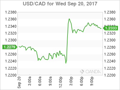 usdcad Canadian dollar graph, September 20, 2017