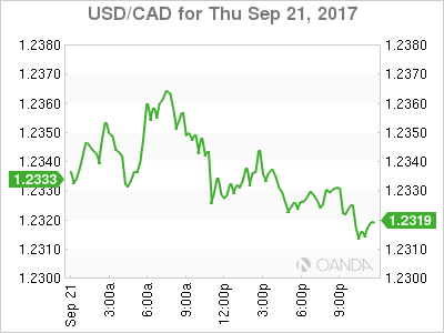 usdcad Canadian dollar graph, September 21, 2017