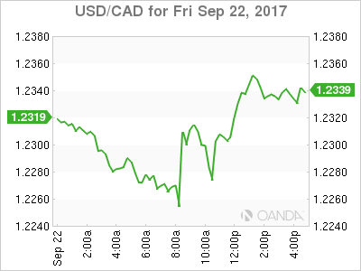 usdcad Canadian dollar graph, September 22, 2017
