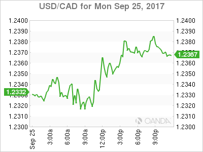 usdcad Canadian dollar graph, September 25, 2017