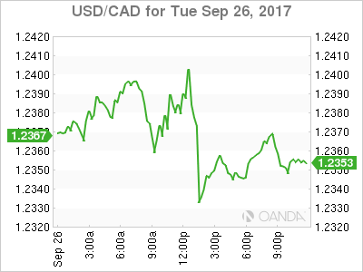 usdcad Canadian dollar graph, September 26, 2017