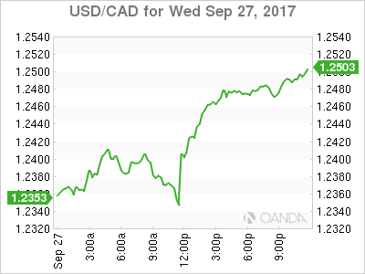 usdcad Canadian dollar graph, September 27, 2017