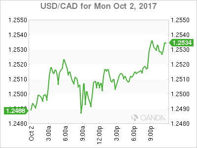 usdcad Canadian dollar graph, October 2, 2017