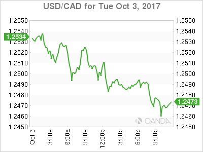 usdcad Canadian dollar graph, October 3, 2017