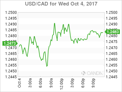 usdcad Canadian dollar graph, October 4, 2017