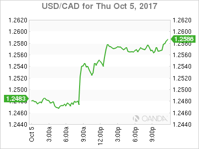 usdcad Canadian dollar graph, October 5, 2017