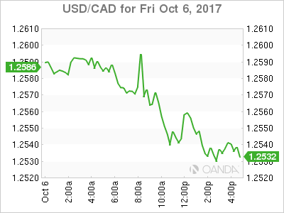 usdcad Canadian dollar graph, October 6, 2017