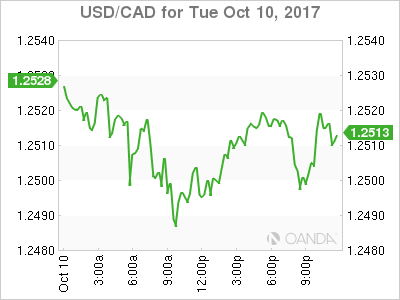 usdcad Canadian dollar graph, October 10, 2017